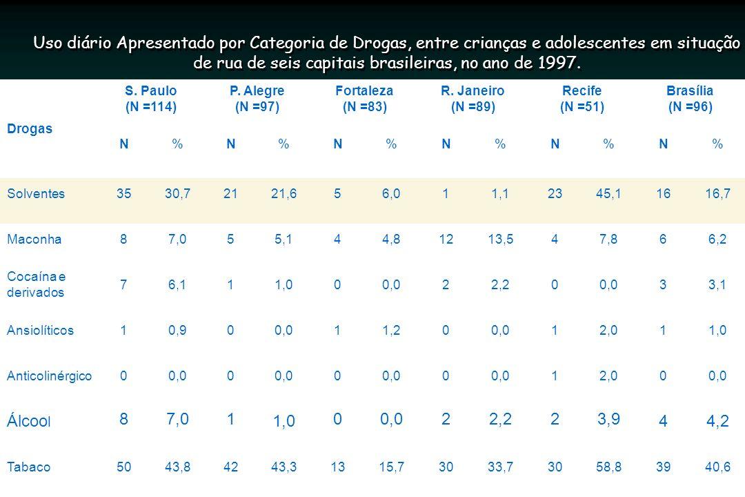 Uso diário Apresentado por Categoria de Drogas, entre crianças e adolescentes em situação de rua de seis capitais brasileiras, no ano de 1997.