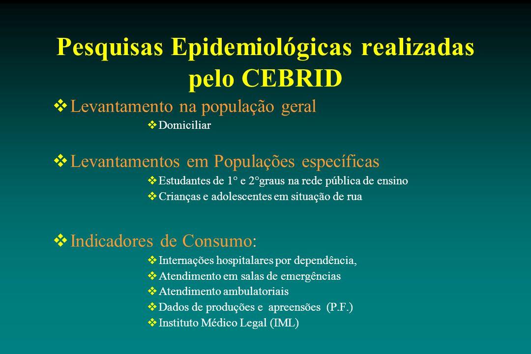 Pesquisas Epidemiológicas realizadas pelo CEBRID Levantamento na população geral Domiciliar Levantamentos em Populações específicas Estudantes de 1° e