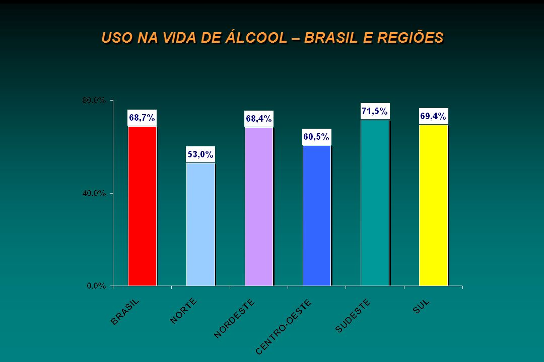 DEPENDÊNCIA DE ÁLCOOL BRASIL E REGIÕES DEPENDÊNCIA DE ÁLCOOL BRASIL E REGIÕES