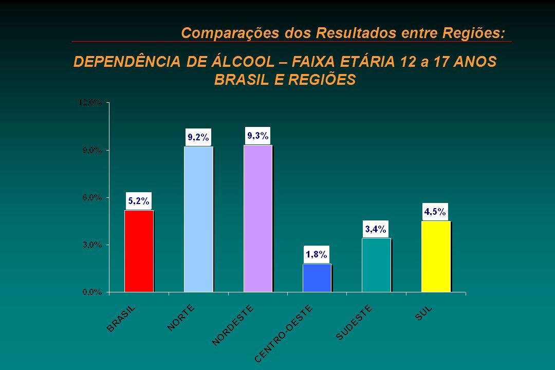 Comparações dos Resultados entre Regiões: DEPENDÊNCIA DE ÁLCOOL – FAIXA ETÁRIA 12 a 17 ANOS BRASIL E REGIÕES