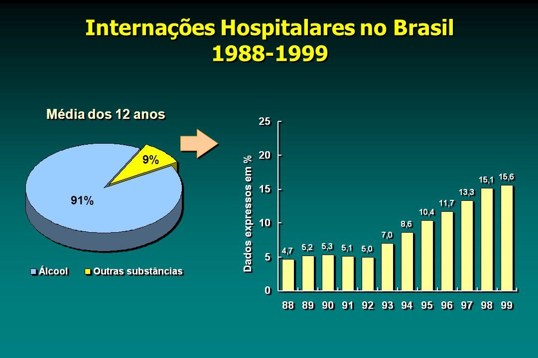 Dados expressos em % Internações Hospitalares no Brasil 1988-1999 Internações Hospitalares no Brasil 1988-1999 Média dos 12 anos 91% 9%