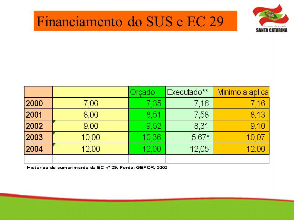 Financiamento do SUS e EC 29