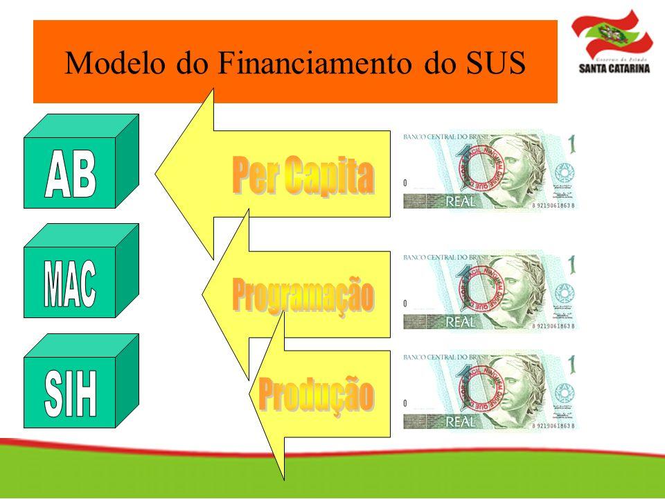 Modelo do Financiamento do SUS