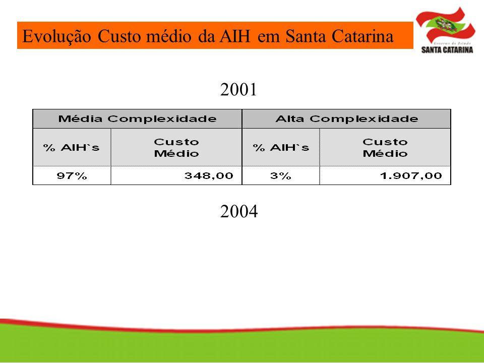 2004 Evolução Custo médio da AIH em Santa Catarina 2001