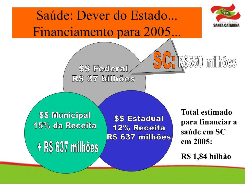 Saúde: Dever do Estado... Financiamento para 2005... Total estimado para financiar a saúde em SC em 2005: R$ 1,84 bilhão