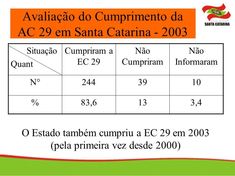 Avaliação do Cumprimento da AC 29 em Santa Catarina - 2003 Situação Quant Cumpriram a EC 29 Não Cumpriram Não Informaram N°2443910 %83,6133,4 O Estado