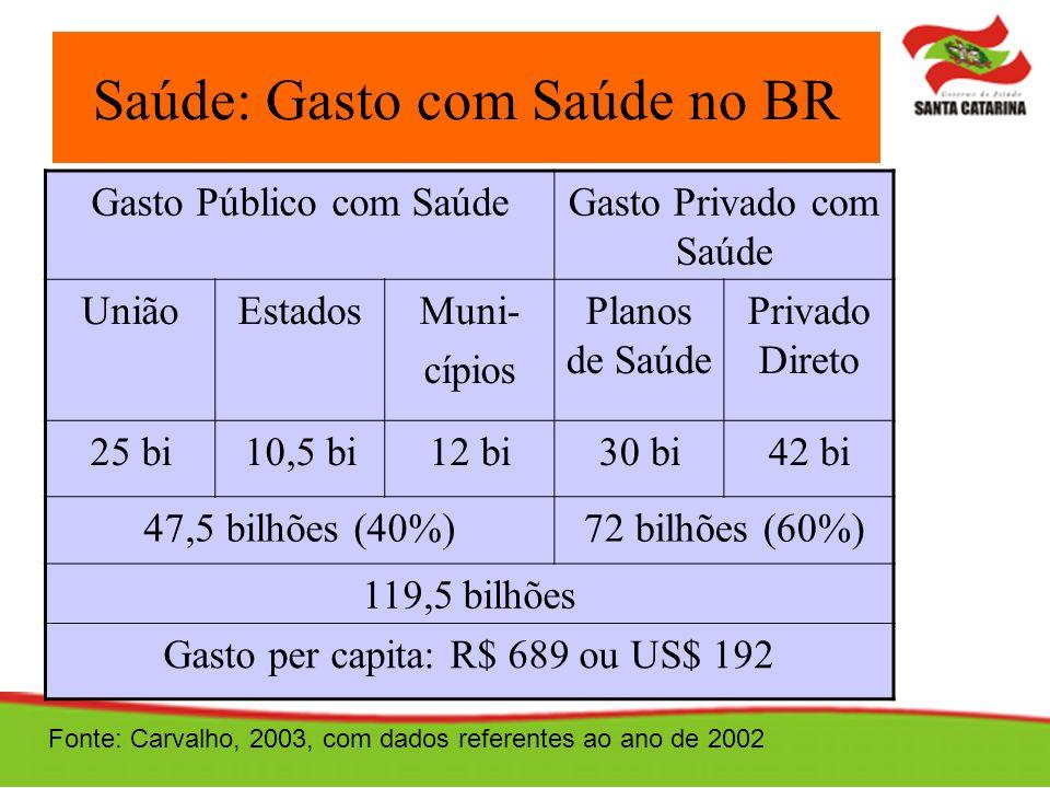 Saúde: Gasto com Saúde no BR Gasto Público com SaúdeGasto Privado com Saúde UniãoEstadosMuni- cípios Planos de Saúde Privado Direto 25 bi10,5 bi12 bi3