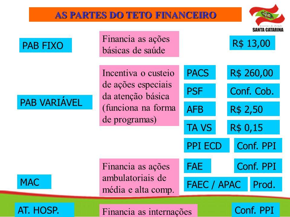 AS PARTES DO TETO FINANCEIRO PAB FIXO MAC PAB VARIÁVEL Financia as ações básicas de saúde Incentiva o custeio de ações especiais da atenção básica (fu
