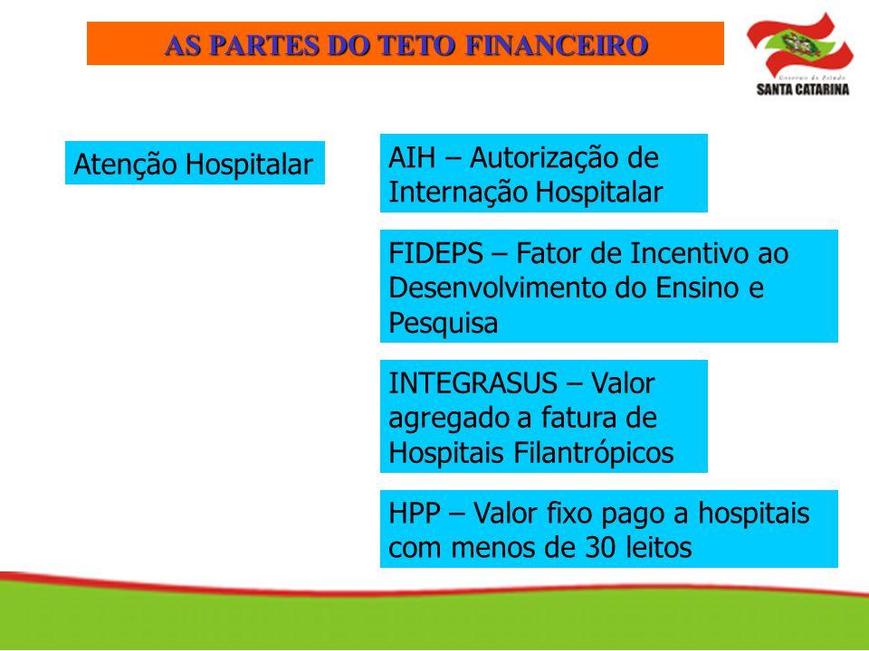 AS PARTES DO TETO FINANCEIRO Atenção Hospitalar HPP – Valor fixo pago a hospitais com menos de 30 leitos FIDEPS – Fator de Incentivo ao Desenvolviment