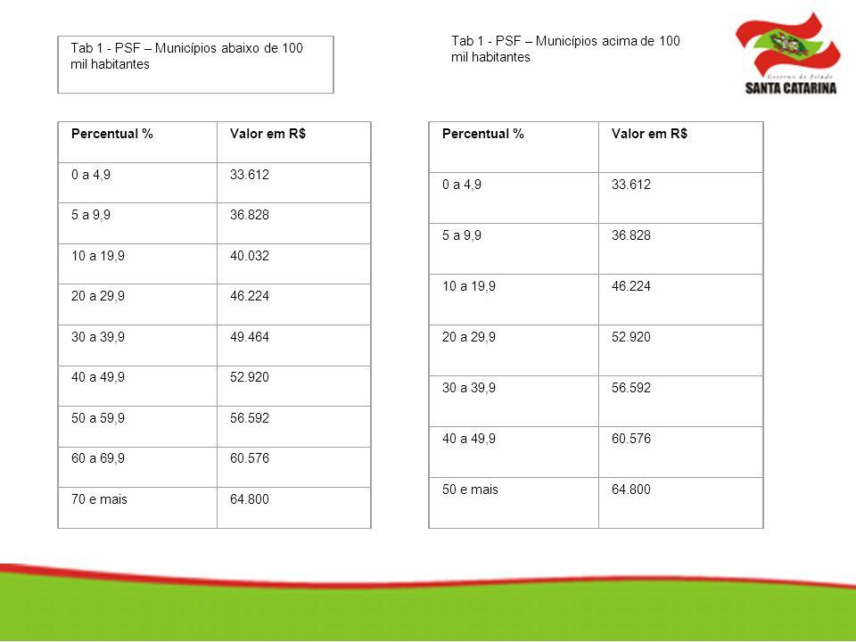 Tab 1 - PSF – Municípios abaixo de 100 mil habitantes Percentual %Valor em R$ 0 a 4,933.612 5 a 9,936.828 10 a 19,940.032 20 a 29,946.224 30 a 39,949.