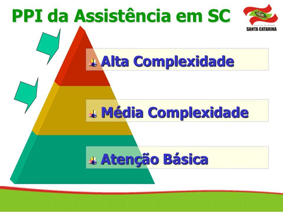 PPI da Assistência em SC Alta Complexidade Alta Complexidade Média Complexidade Média Complexidade Atenção Básica Atenção Básica