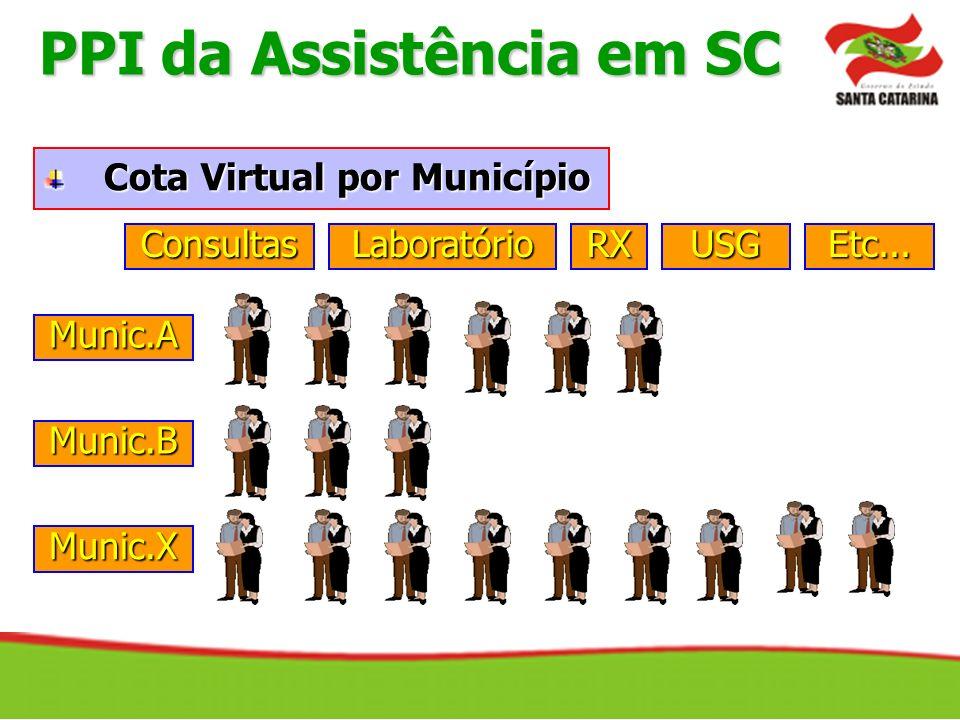 Cota Virtual por Município ConsultasLaboratórioUSGRXEtc... Munic.A Munic.B Munic.X PPI da Assistência em SC