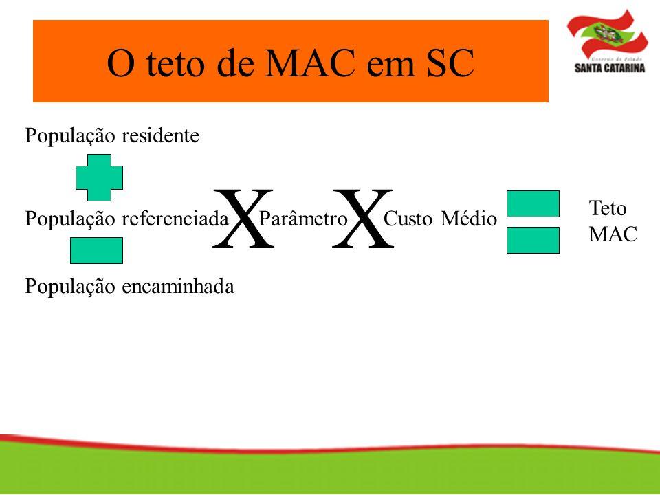 O teto de MAC em SC ParâmetroPopulação referenciada População encaminhada Teto MAC XX Custo Médio População residente