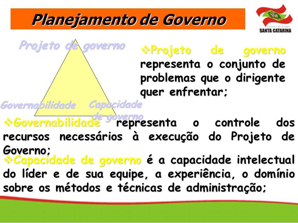 Projeto de governo Governabilidade Capacidade de governo Governabilidade representa o controle dos recursos necessários à execução do Projeto de Gover