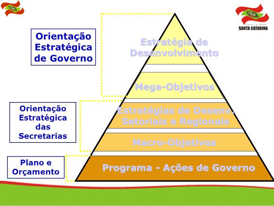 Estratégia de Desenvolvimento Mega-Objetivos Estratégias de Desenv. Setoriais e Regionais Macro-Objetivos Programa - Ações de Governo Orientação Estra