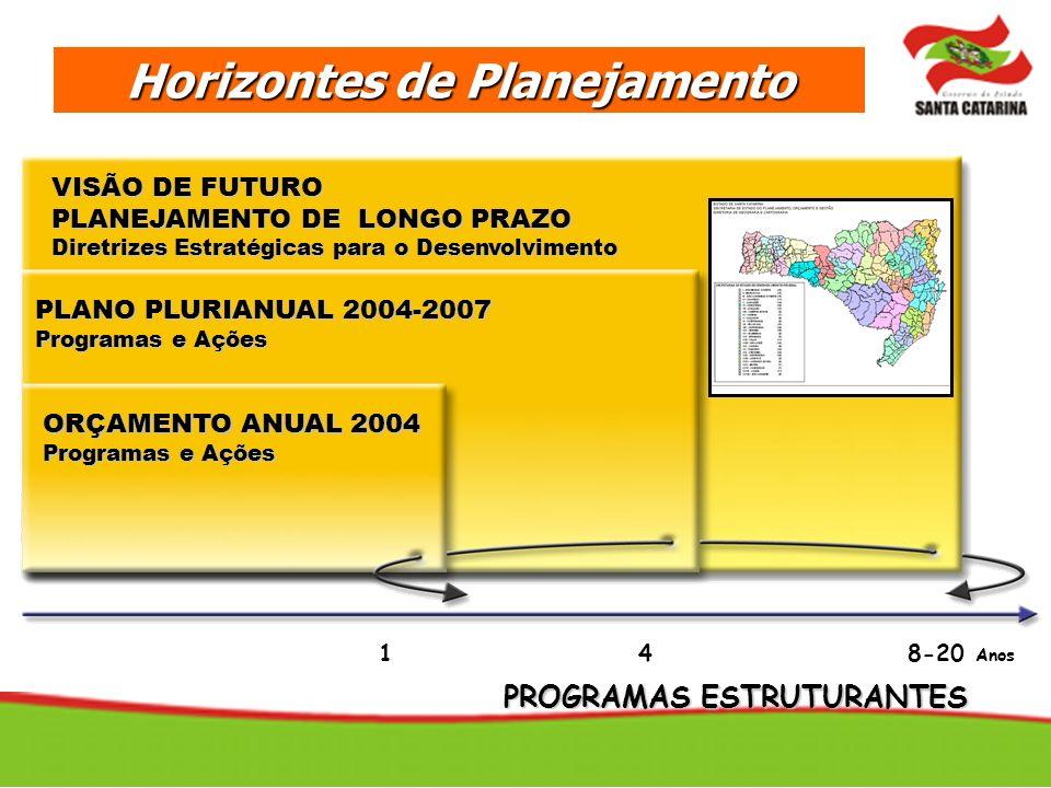 Horizontes de Planejamento VISÃO DE FUTURO PLANEJAMENTO DE LONGO PRAZO Diretrizes Estratégicas para o Desenvolvimento PLANO PLURIANUAL 2004-2007 Progr
