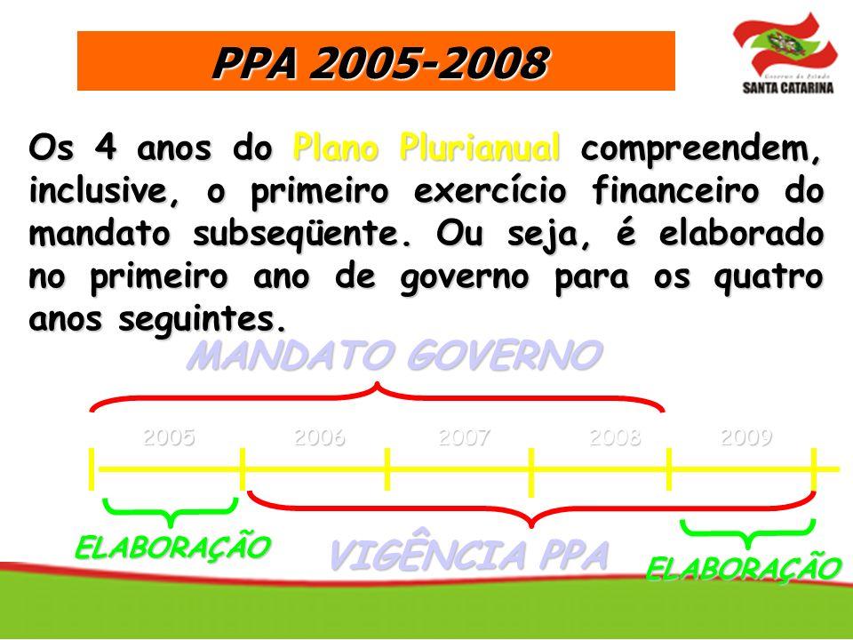 Os 4 anos do Plano Plurianual compreendem, inclusive, o primeiro exercício financeiro do mandato subseqüente. Ou seja, é elaborado no primeiro ano de