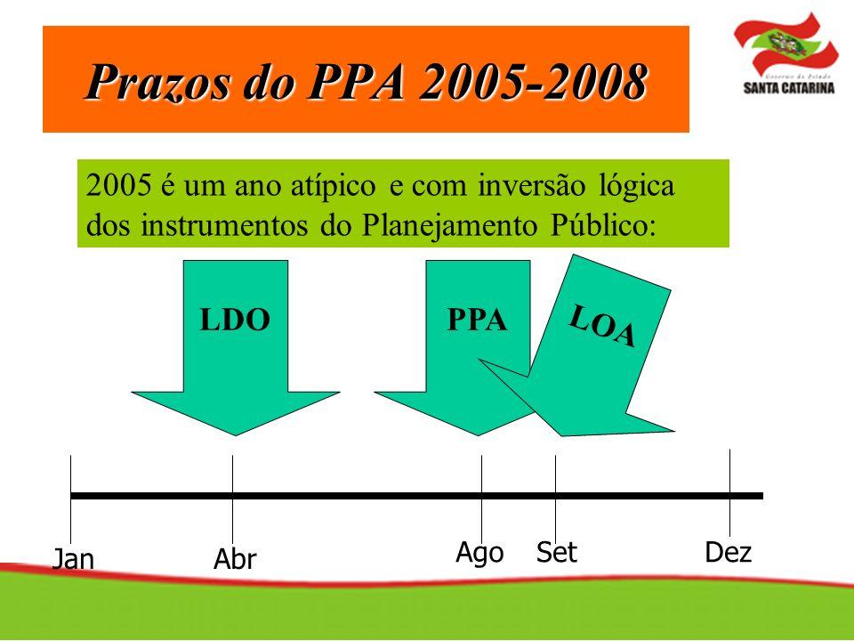 Prazos do PPA 2005-2008 2005 é um ano atípico e com inversão lógica dos instrumentos do Planejamento Público: Jan Dez Abr AgoSet LDOPPA LOA