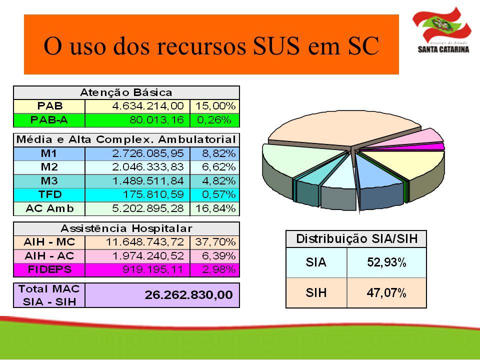 Recursos destinados à aquisição de medicamentos de uso mais freqüente na atenção básica.