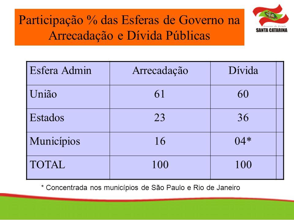 Participação % das Esferas de Governo na Arrecadação e Dívida Públicas Esfera AdminArrecadaçãoDívida União6160 Estados2336 Municípios1604* TOTAL100 *