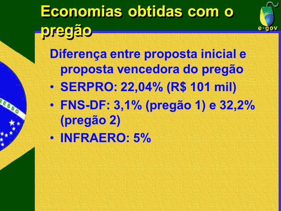 Economias obtidas com o pregão Diferença entre proposta inicial e proposta vencedora do pregão SERPRO: 22,04% (R$ 101 mil)SERPRO: 22,04% (R$ 101 mil)