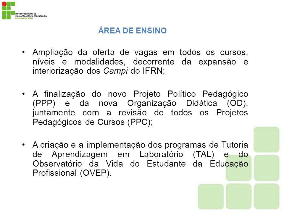 ÁREA DE ENSINO Ampliação da oferta de vagas em todos os cursos, níveis e modalidades, decorrente da expansão e interiorização dos Campi do IFRN; A fin