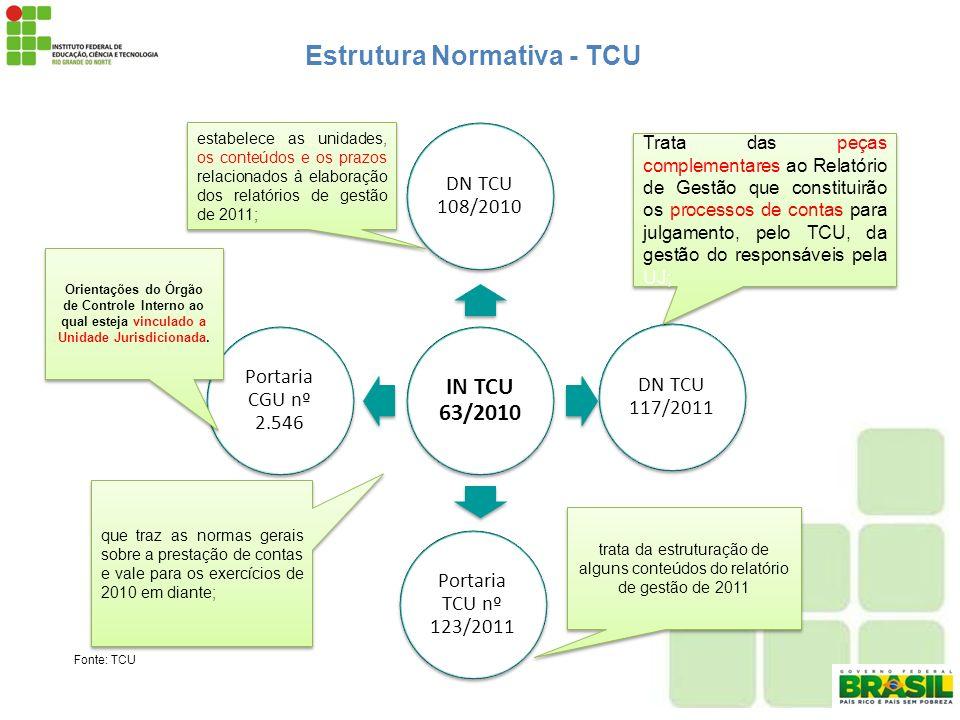 DN TCU 117/2011 Estrutura Normativa - TCU Fonte: TCU IN TCU 63/2010 DN TCU 108/2010 Portaria TCU nº 123/2011 Portaria CGU nº 2.546 Trata das peças com