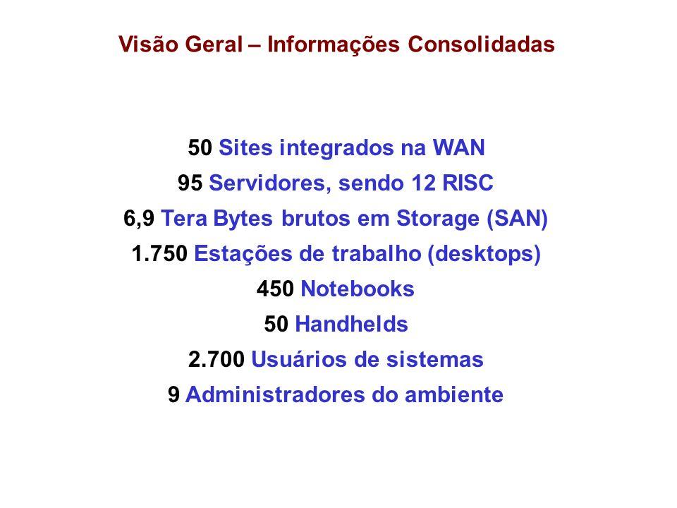 Visão Geral – Informações Consolidadas 50 Sites integrados na WAN 95 Servidores, sendo 12 RISC 6,9 Tera Bytes brutos em Storage (SAN) 1.750 Estações d