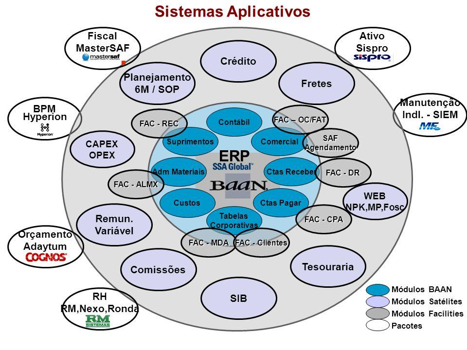 Sistemas Aplicativos BPM Hyperion Manutenção Indl. - SIEM Crédito Planejamento 6M / SOP Comercial Ctas Receber Ctas Pagar Suprimentos Adm Materiais Cu