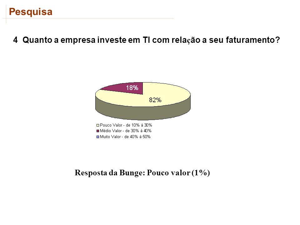 Pesquisa 4 Quanto a empresa investe em TI com rela ç ão a seu faturamento? Resposta da Bunge: Pouco valor (1%)