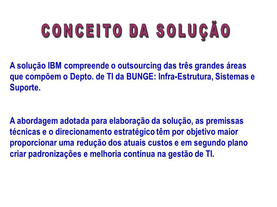 A solução IBM compreende o outsourcing das três grandes áreas que compõem o Depto. de TI da BUNGE: Infra-Estrutura, Sistemas e Suporte. A abordagem ad