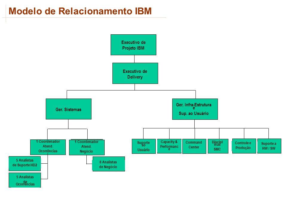 Executivo de Projeto IBM Ger. Infra-Estrutura e Sup. ao Usuário Executivo de Delivery Ger. Sistemas 5 Analistas de Ocorrências 1 Coordenador Atend. Oc