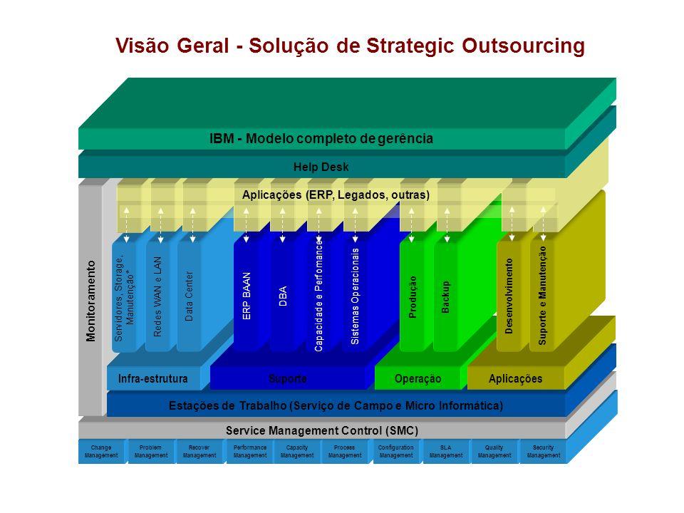 Change Management Problem Management Recover Management Performance Management Capacity Management Process Management Configuration Management SLA Man