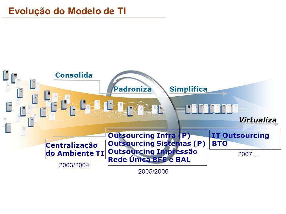 Evolução do Modelo de TI Virtualiza Consolida PadronizaSimplifica Centralização do Ambiente TI Outsourcing Infra (P) Outsourcing Sistemas (P) Outsourc