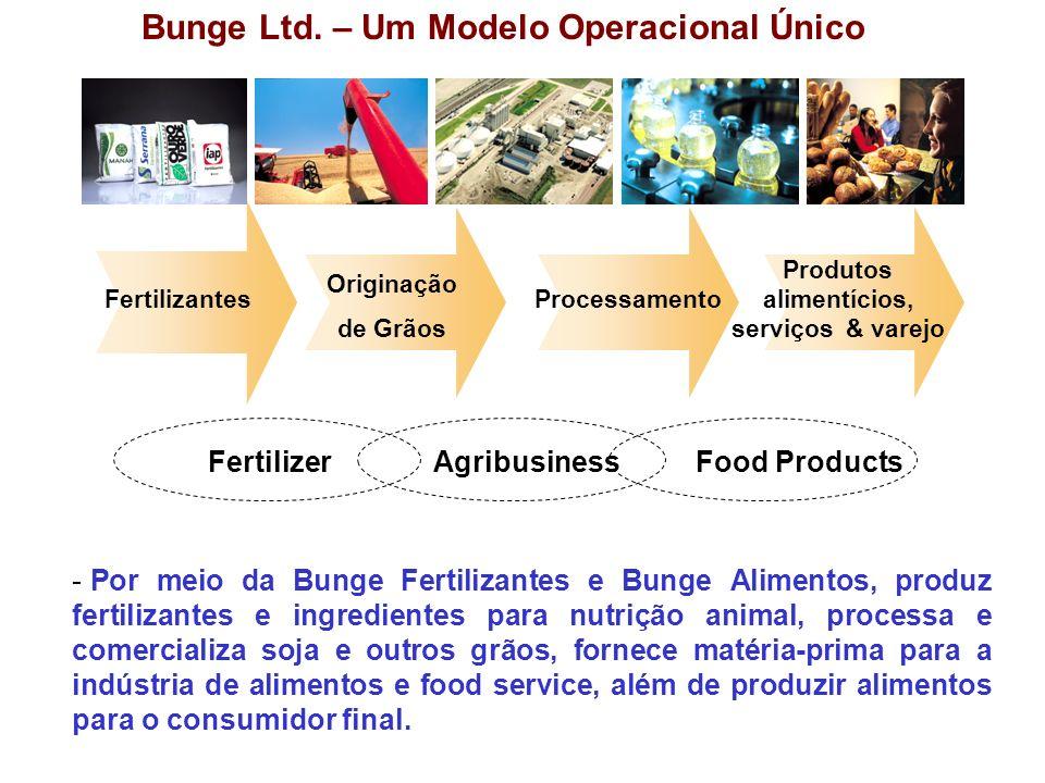 Bunge Ltd. – Um Modelo Operacional Único FertilizerAgribusinessFood Products Fertilizantes Originação de Grãos Processamento Produtos alimentícios, se