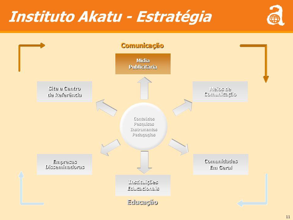 11 Instituto Akatu - EstratégiaConteúdosPesquisasInstrumentosPedagogias MídiaPublicitária Site e Centro de Referência Meios de Comunicação Empresas Di
