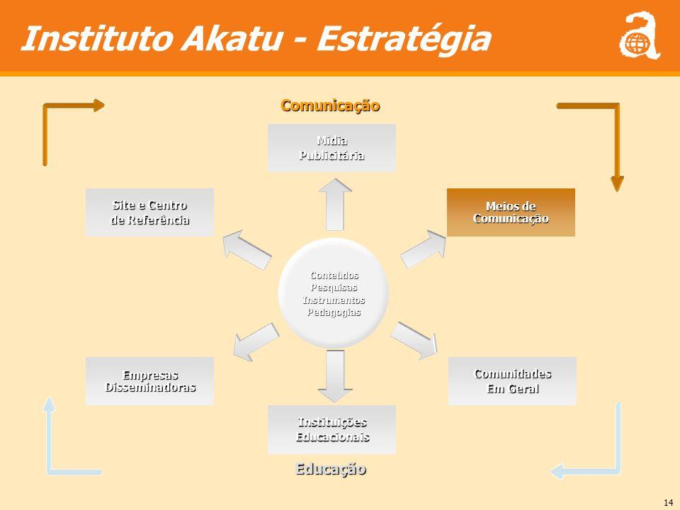 14 Instituto Akatu - EstratégiaConteúdosPesquisasInstrumentosPedagogias MídiaPublicitária Site e Centro de Referência Meios de Comunicação Empresas Di