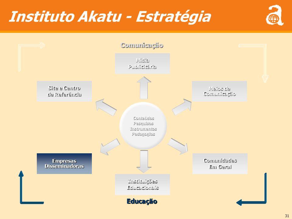 31 Instituto Akatu - EstratégiaConteúdosPesquisasInstrumentosPedagogias MídiaPublicitária Site e Centro de Referência Meios de Comunicação Empresas Di