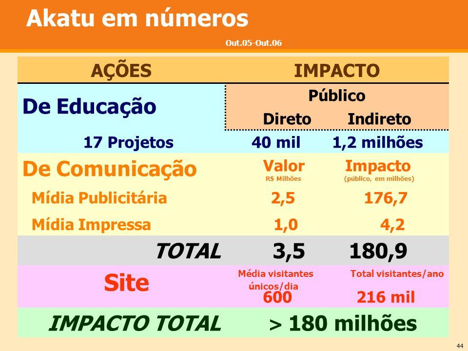 44 Akatu em números Out.05-Out.06 AÇÕESIMPACTO De Educação Público Direto Indireto 17 Projetos40 mil 1,2 milhões De Comunicação Valor Impacto R$ Milhõ