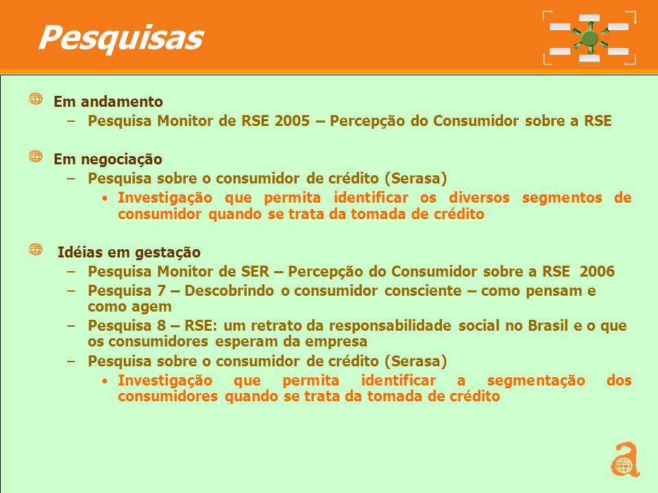 7 Em andamento –Pesquisa Monitor de RSE 2005 – Percepção do Consumidor sobre a RSE Em negociação –Pesquisa sobre o consumidor de crédito (Serasa) Inve