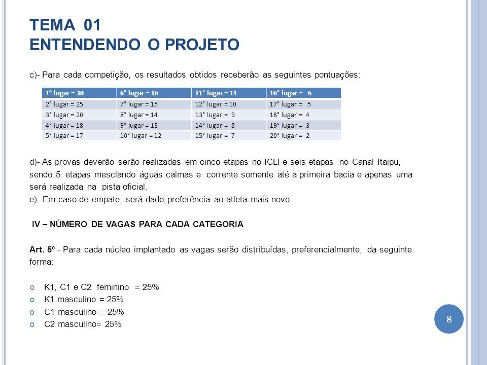 TEMA 01 ENTENDENDO O PROJETO c)- Para cada competição, os resultados obtidos receberão as seguintes pontuações: d)- As provas deverão serão realizadas