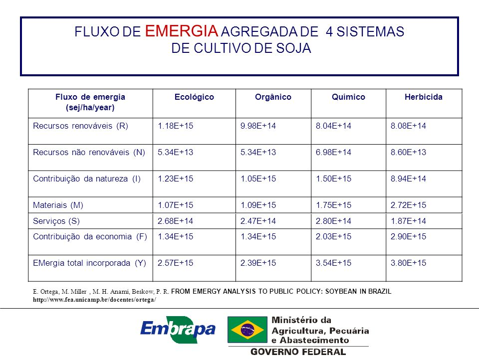 FLUXO DE EMERGIA AGREGADA DE 4 SISTEMAS DE CULTIVO DE SOJA Fluxo de emergia (sej/ha/year) EcológicoOrgânicoQuímicoHerbicida Recursos renováveis (R)1.1