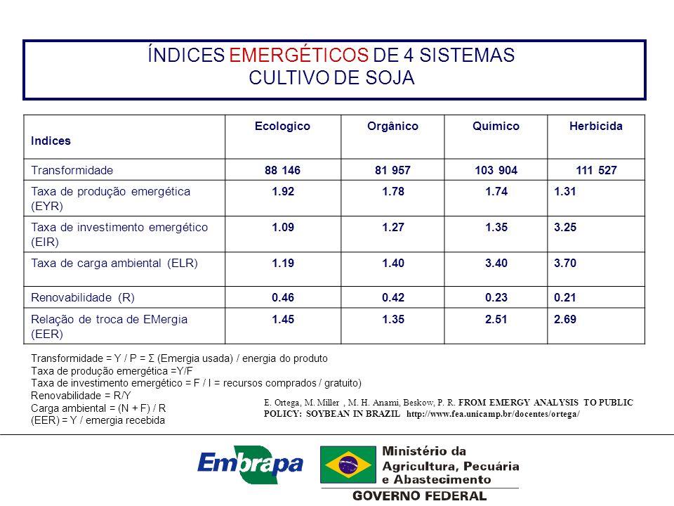 ÍNDICES EMERGÉTICOS DE 4 SISTEMAS CULTIVO DE SOJA Indices EcologicoOrgânicoQuímicoHerbicida Transformidade88 14681 957103 904111 527 Taxa de produção