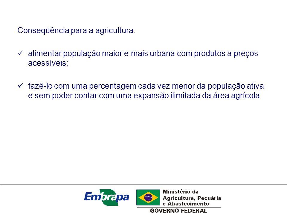 Conseqüência para a agricultura: alimentar população maior e mais urbana com produtos a preços acessíveis; fazê-lo com uma percentagem cada vez menor