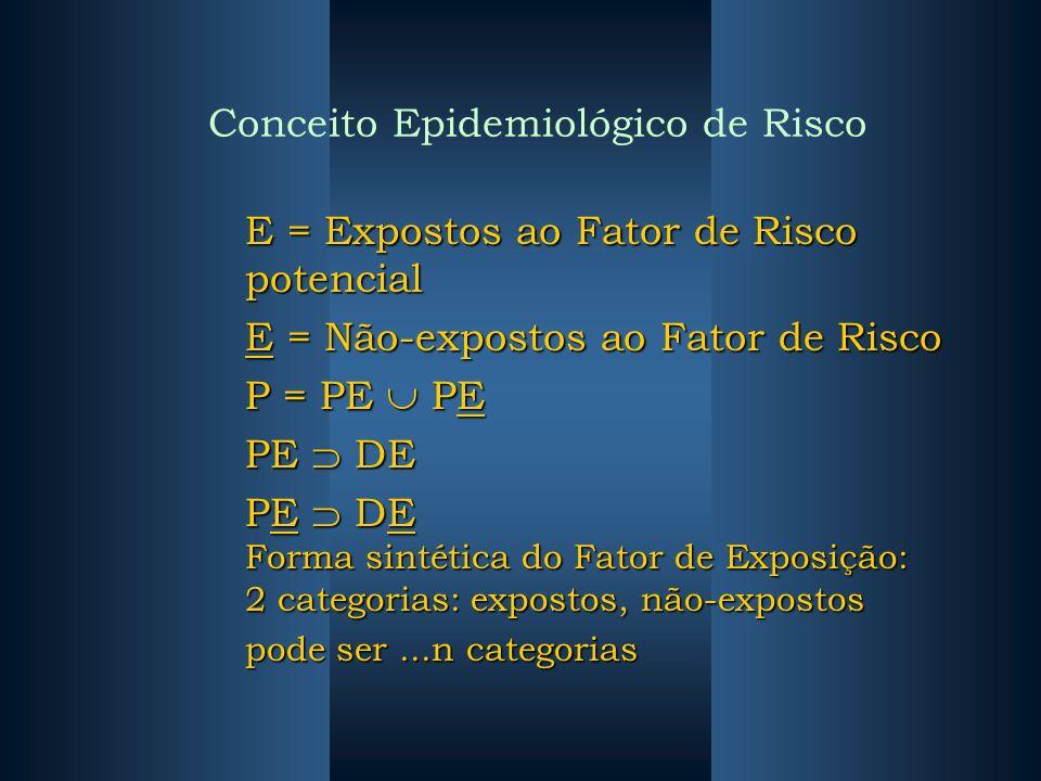 Conceito Epidemiológico de Risco E = Expostos ao Fator de Risco potencial E = Não-expostos ao Fator de Risco P = PE PE PE DE PE DE Forma sintética do