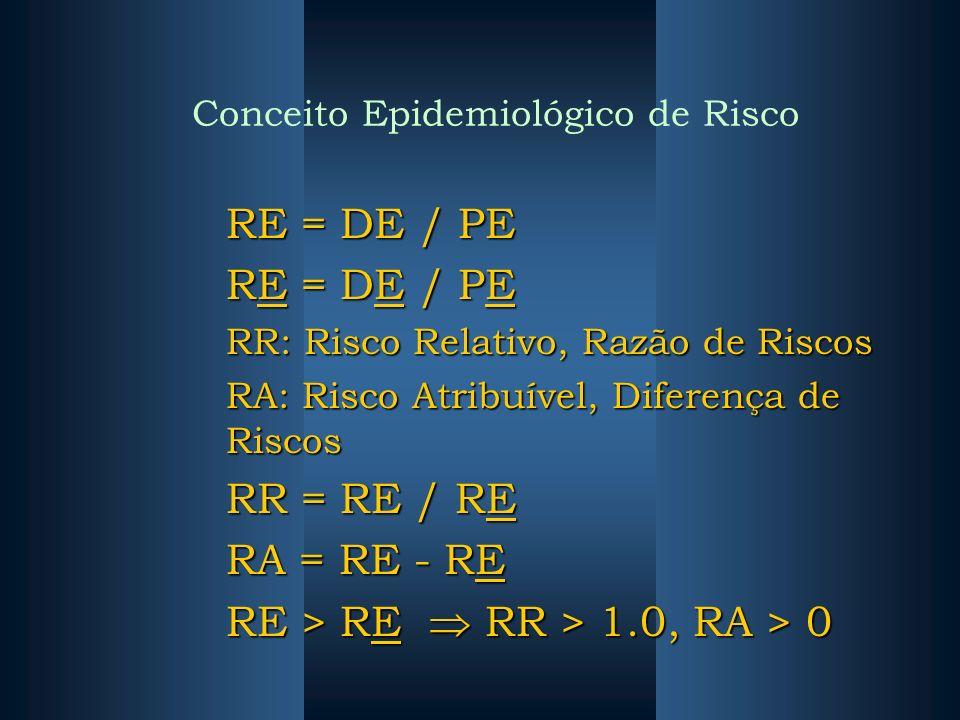 Conceito Epidemiológico de Risco RE = DE / PE RR: Risco Relativo, Razão de Riscos RA: Risco Atribuível, Diferença de Riscos RR = RE / RE RA = RE - RE