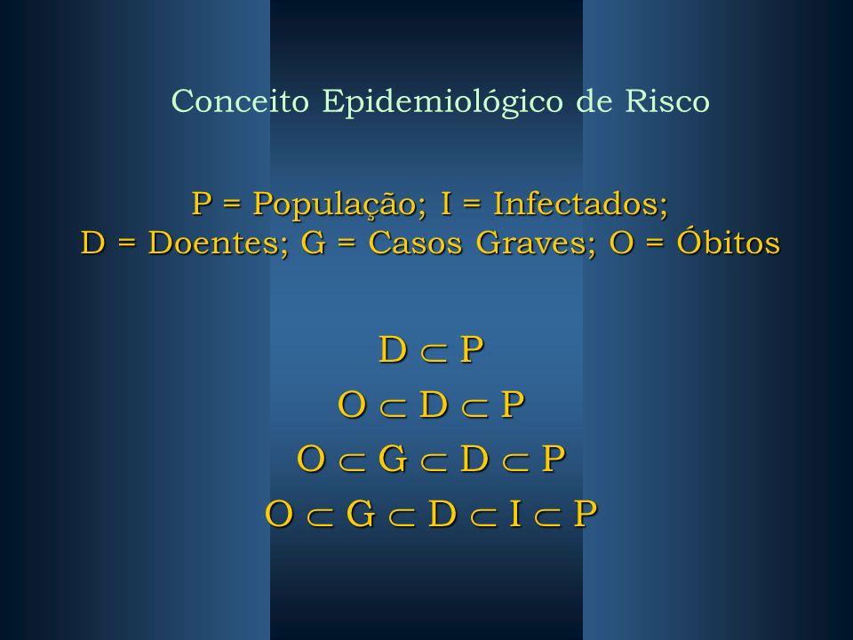 Conceito Epidemiológico de Risco P = População; I = Infectados; D = Doentes; G = Casos Graves; O = Óbitos D P O D P O G D P O G D I P