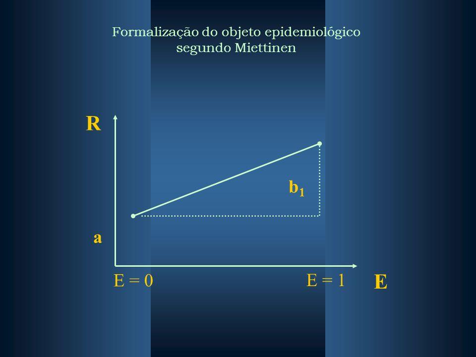 R E E = 0 E = 1 a b1b1 Formalização do objeto epidemiológico segundo Miettinen