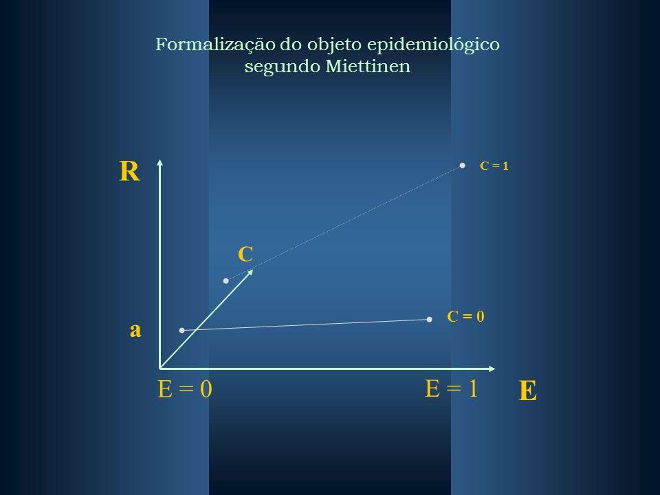 R E E = 0 E = 1 a C = 1 C = 0 C Formalização do objeto epidemiológico segundo Miettinen