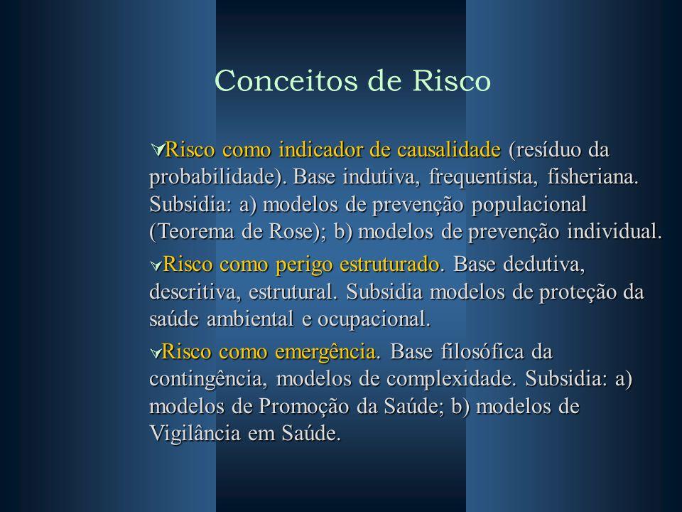 Conceitos de Risco Risco como indicador de causalidade (resíduo da probabilidade). Base indutiva, frequentista, fisheriana. Subsidia: a) modelos de pr